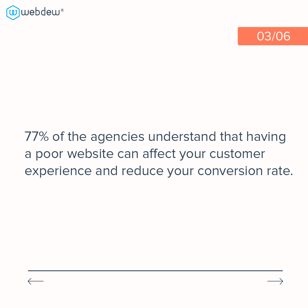 3- statistics about HubSpot cms