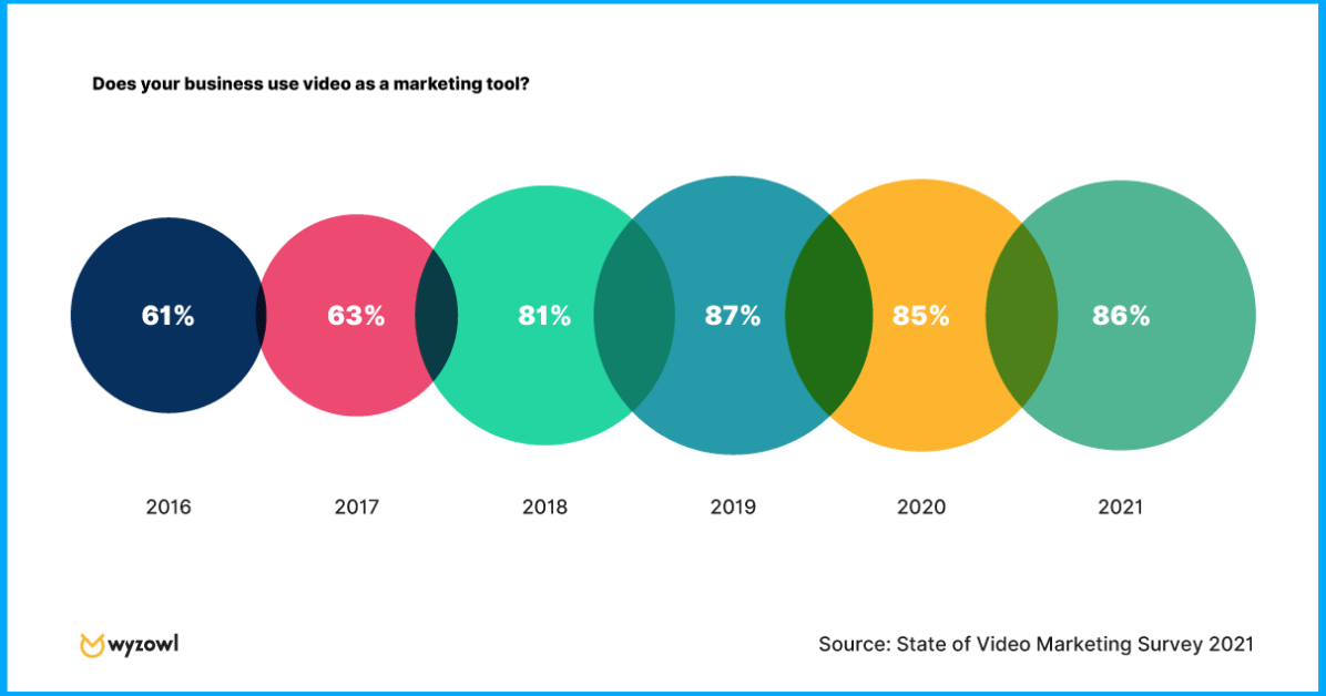 graphic-showing-the-growing-popularity-of-video-content