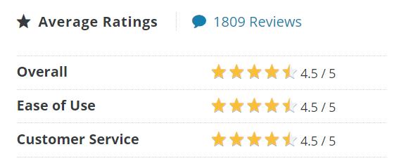 Hubspot Sales Rating