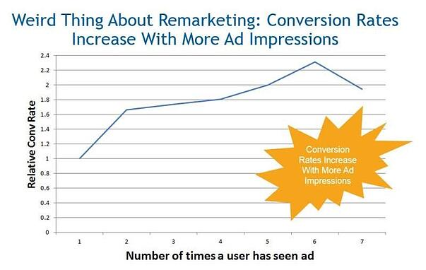 Ad impression conversion rate