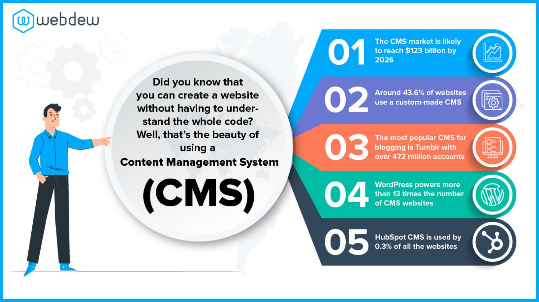 CMS_infographic