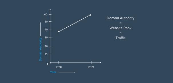 graph-depicting-improved-da