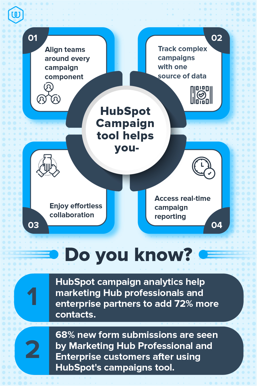 HubSpot Campaign tool benefits