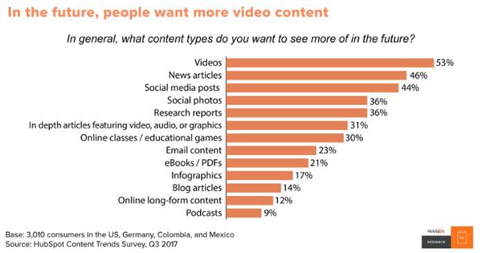 Hubspot-social-media-marketing