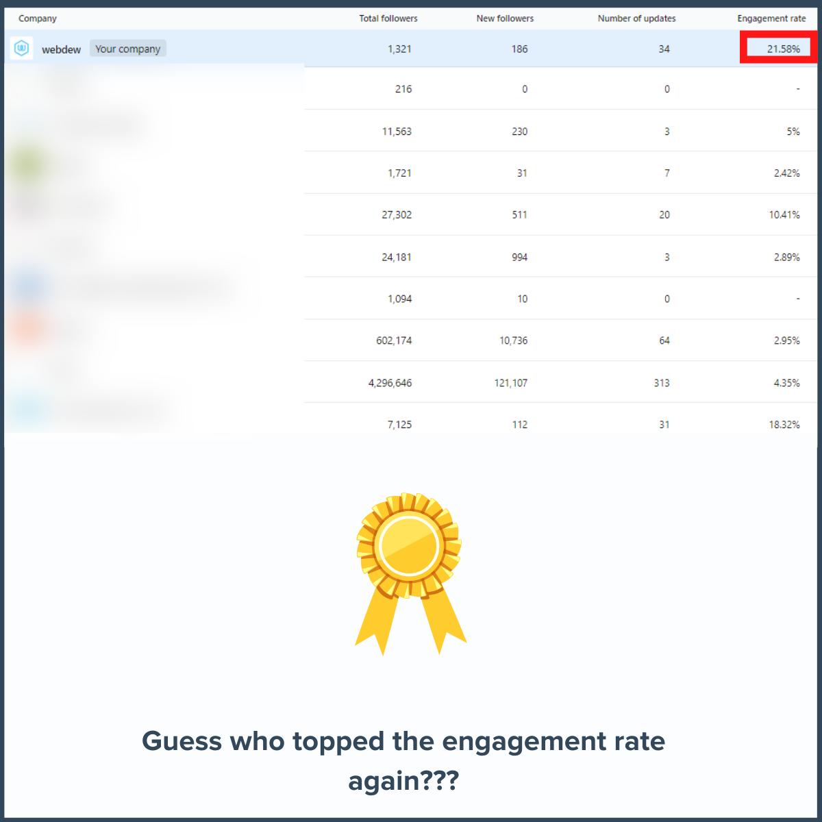LinkedIn-engagement-july