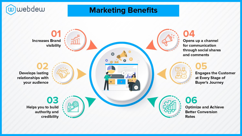 Marketing Benefits