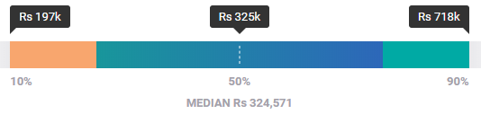 Multimedia designer salary