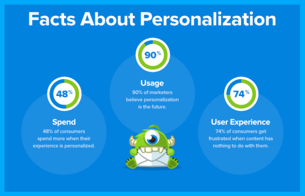 statistics-suggesting-the-popularity-and-effectiveness-of-personalization