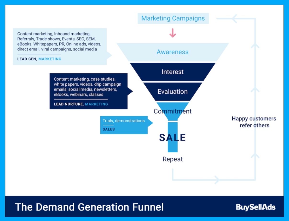 graphic-representation-of-the-inbound-sales-funnel