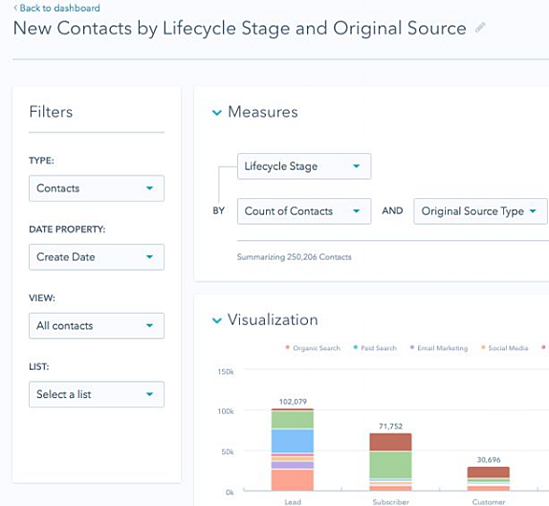 Alternatives to HubSpot CRM - Creation of Sales reports