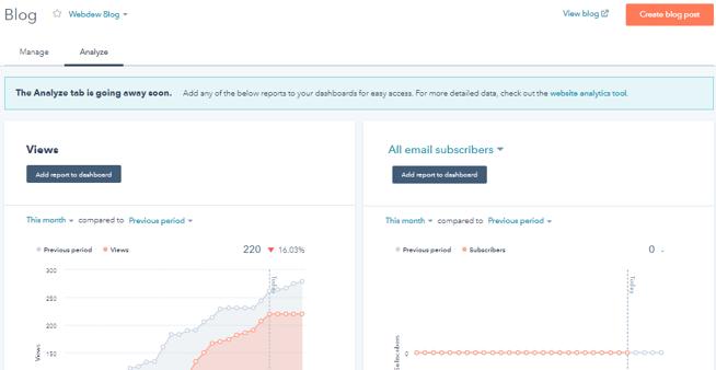 Analyze blog performance in hubspot