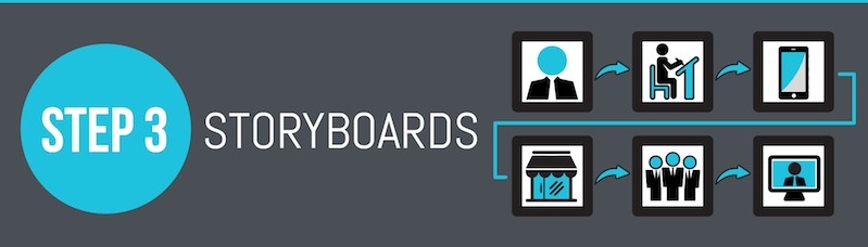 Animated video production storyboard graphic