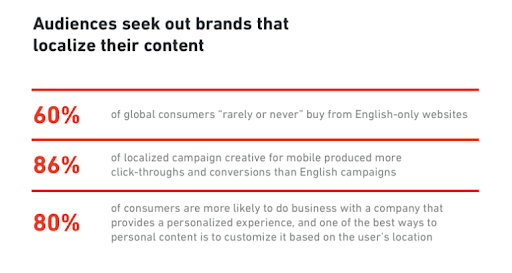 Audience seek out brands that localize their content