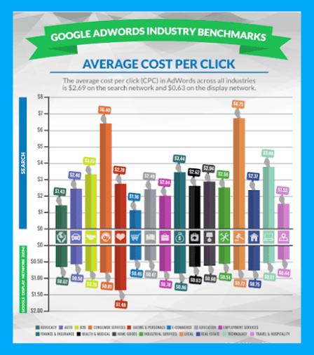 average-cost-per-click-1