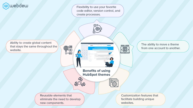 benefits-of-using-hubspot-themes