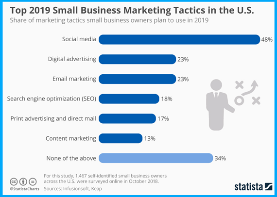 business marketing tactics in united states