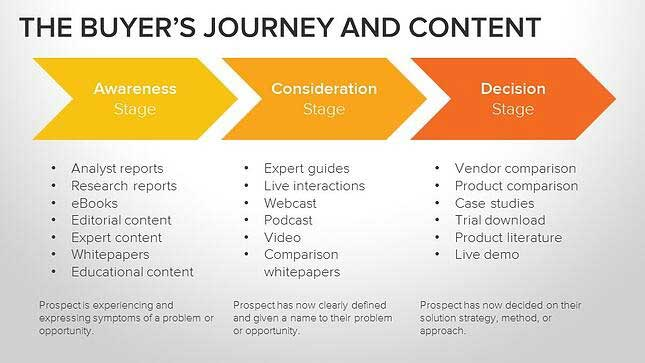 buyers-journey-and-content-1