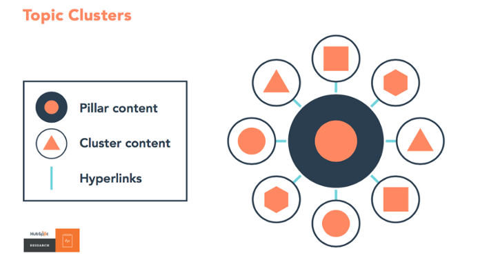 content-tactics-hubspot