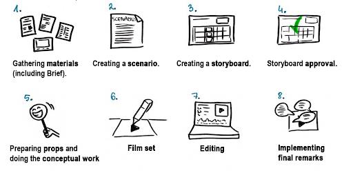 create-a-video
