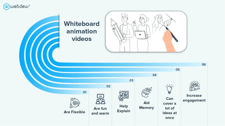 Create exciting whiteboard animation using Auto Whiteboard plugin