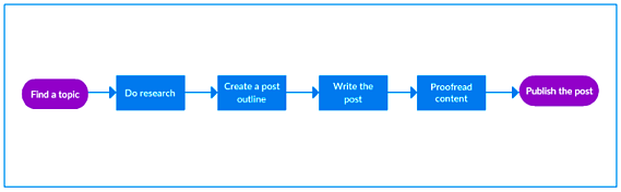 Create workflow process