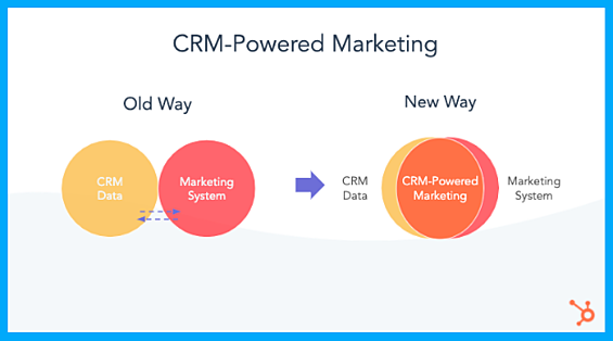 crm-powered-marketing