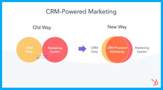 CRM Powered Marketing
