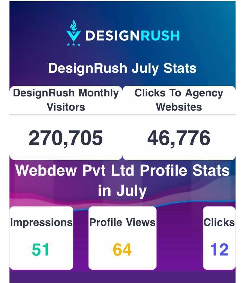 designrush-directory-statistics