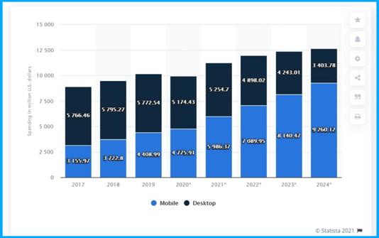 digital video advertising expenditure