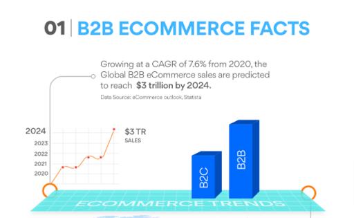 e-commerce-facts