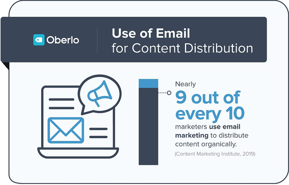Email distribution statistics