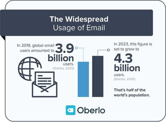 Email usage statistics
