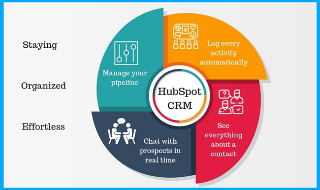 hubspot-crm-benefits