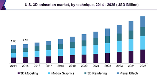 exponential growth of the motion graphics market