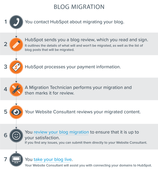 Fast and Secure Blog Migration
