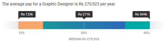 What Is The Average Graphic Designer Salary In India
