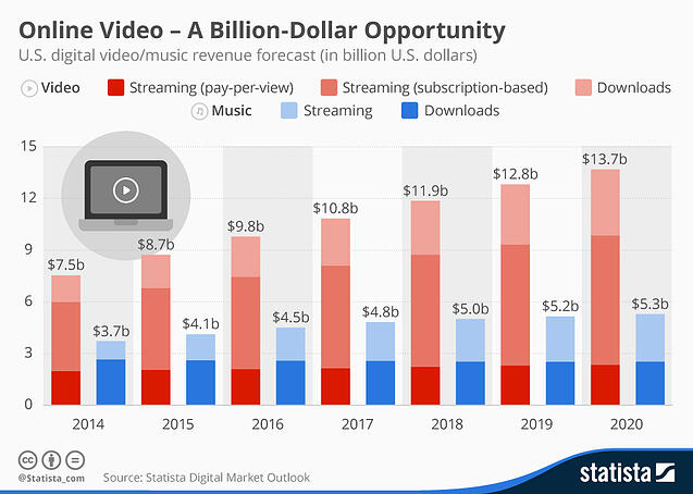 Growth of online videos statistics