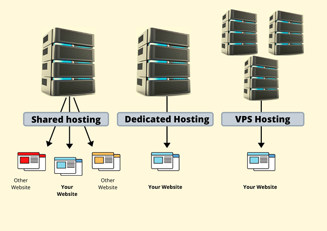 hosting options