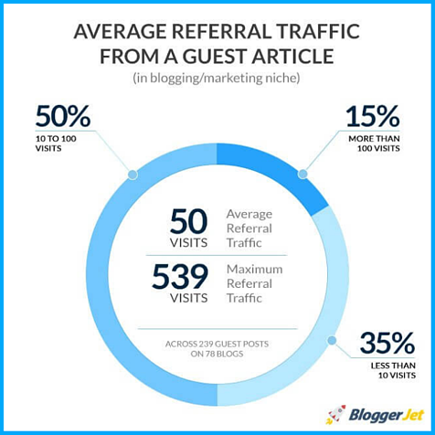 traffic-from-guest-posts