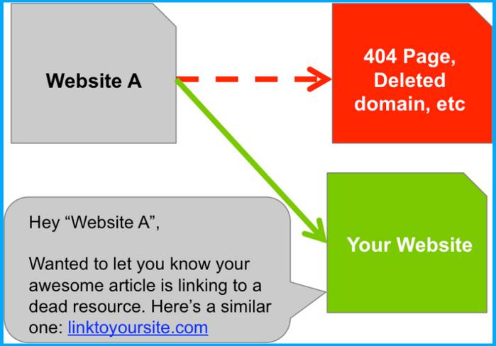 404-link-building