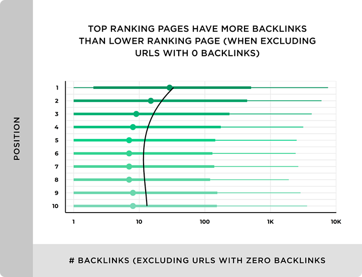 graph-showing-higher-ranking-pages-with-more-backlinks