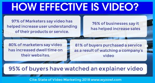how effective is video