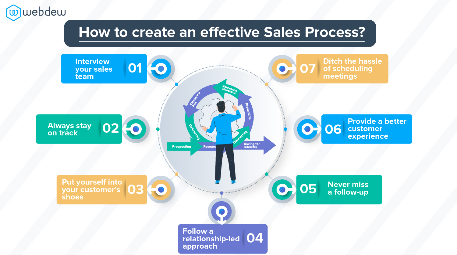 how-to-create-an-effective-sales-process