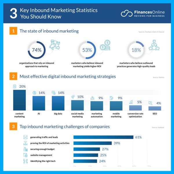 statistics-about-inbound-marketing