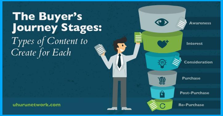 graphic-showing-buyer's-journey-stages-in-inbound-marketing