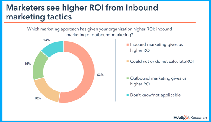 graph-showing-roi-generated-though-inbound-marketing