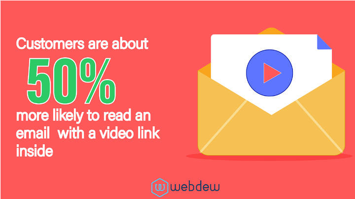 stats-showing-how-viewers-engage-with-videos-in-emails