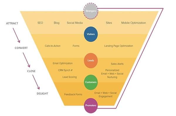 hubspot-Inbound-marketing-funnel