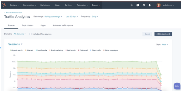HubSpot CMS vs Wix - MARKETING ANALYTICS