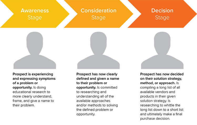 hubspot-content-strategy-marketi